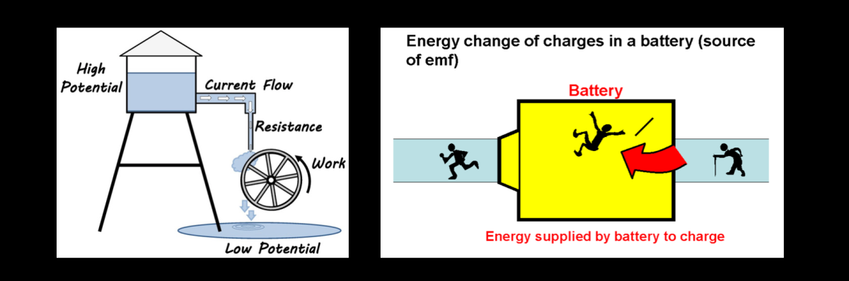 2 Electromotive Force And Potential Difference Mr M S Physics