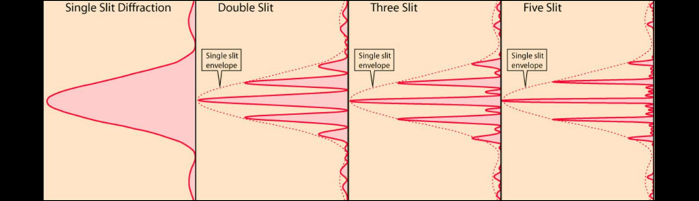 9 Youngs Slit Experiment Educating Physics