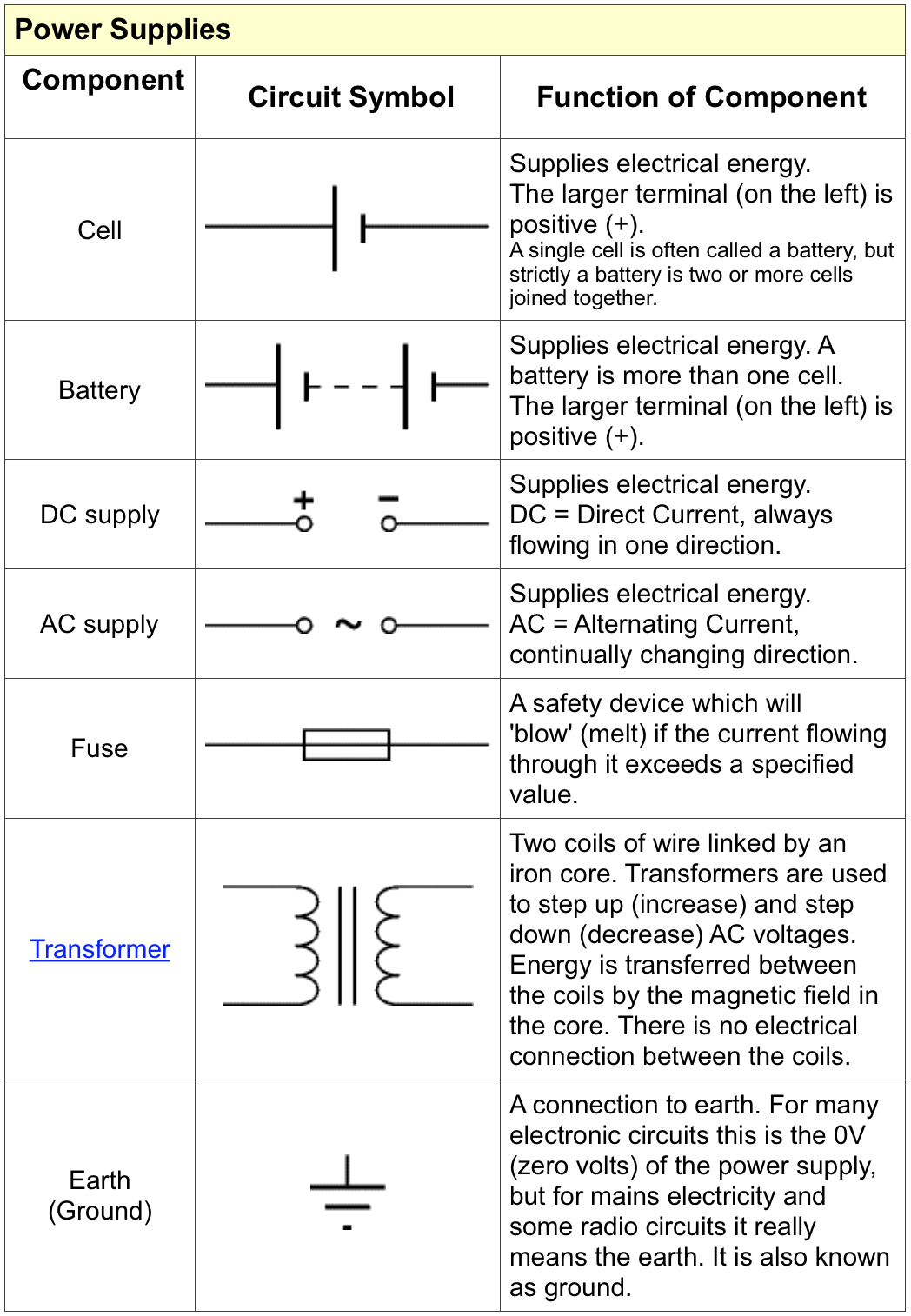 1 Circuits Educating Physics Circuit Components Symbols You Need To Know Many Of The Following Some Them However Will Appear From Time Even Though May Not For