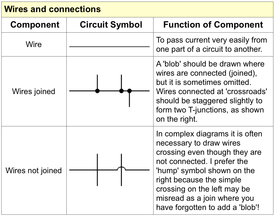 Circuit symbols mr m s physics the following some of them however will appear from time to time even though you may not need to know them for your a levels so you should biocorpaavc