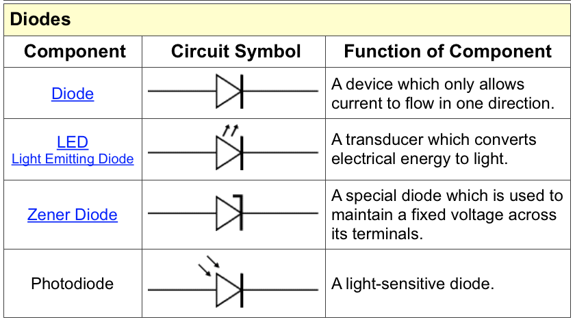 Circuit Symbols Educating Physics