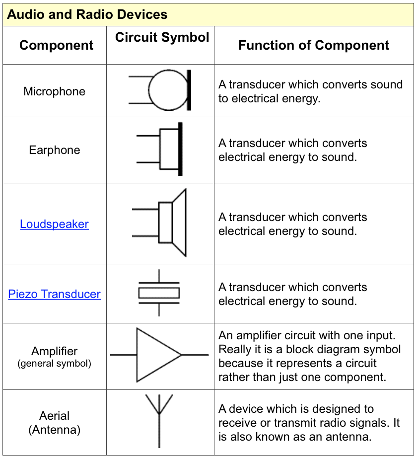 Amplifier Circuit Symbol Gallery Meaning Of This Symbol