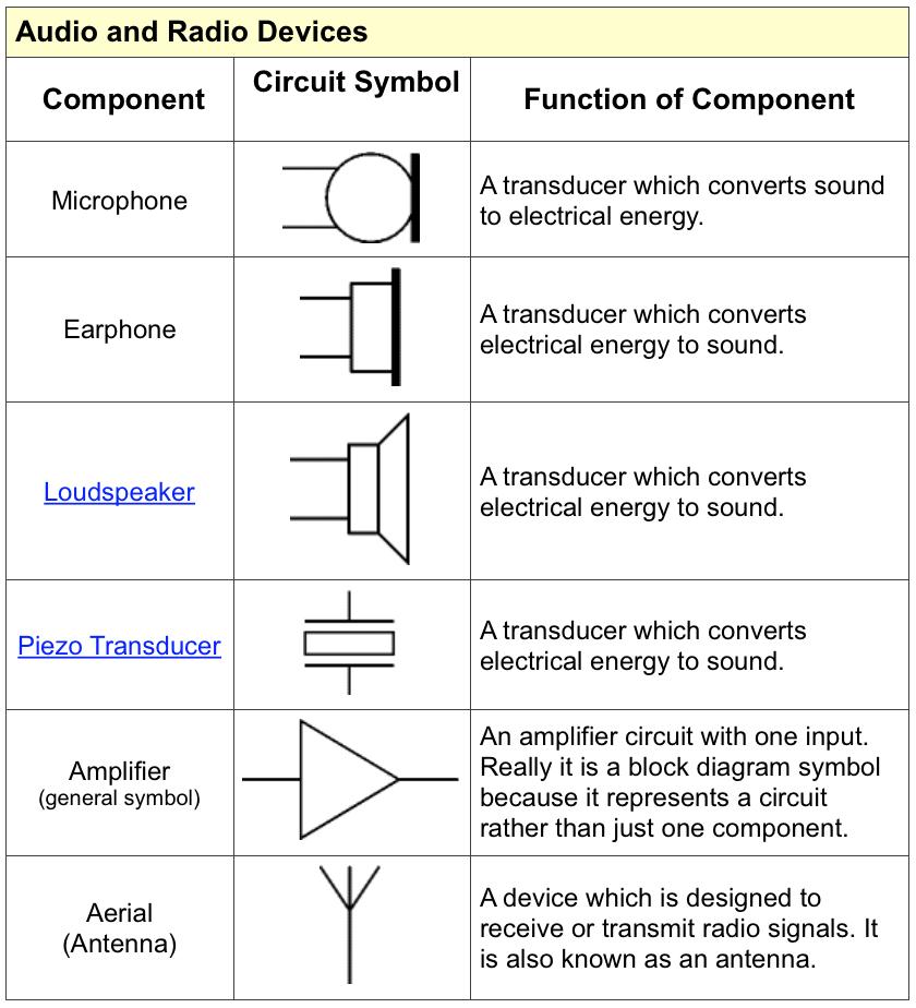 1 Circuits Educating Physics