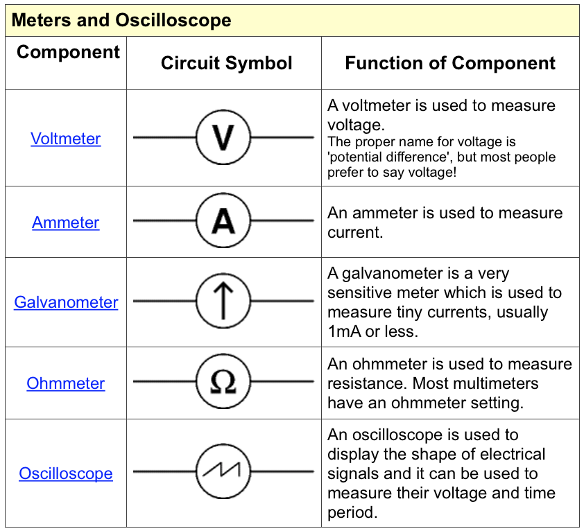 Voltmeter Circuit Symbol. Standard Electrical Circuit Symbols With ...