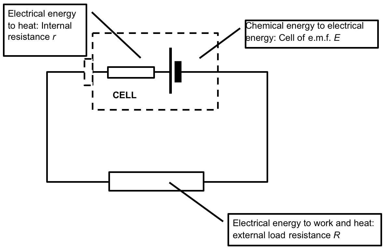 3. Internal Resistance | Educating Physics